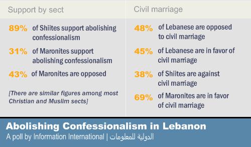 Civil marriage in lebanon politics essay