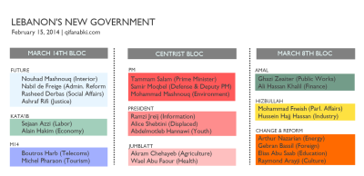 Lebanon's new government (2014). Click to enlarge