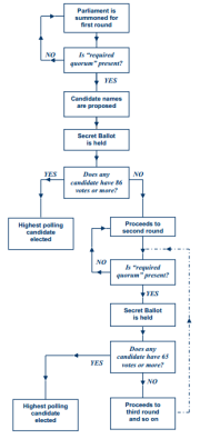 The presidential election process in Lebanon (courtesy of IFES). Click to enlarge.
