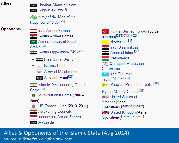 ISIS-allies-opponents2